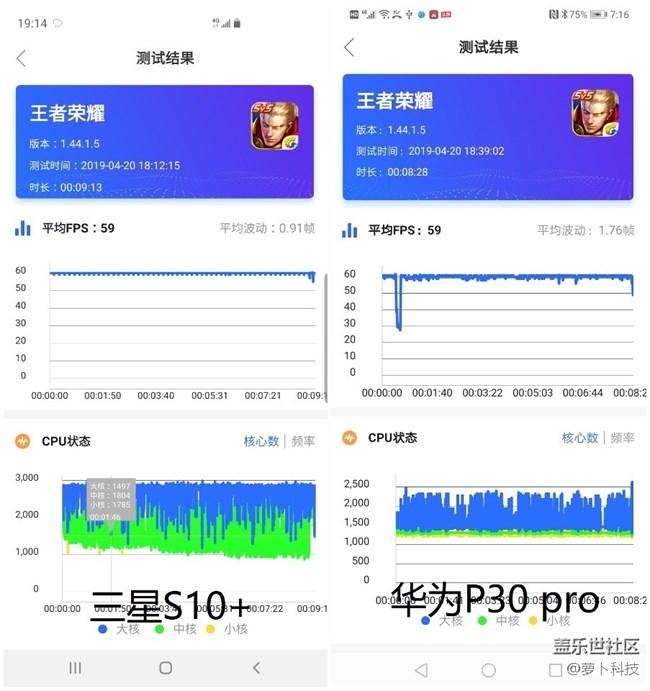 安卓系统旗舰机皇之间的竞争,三星S10+ PK 华为P30 Pro