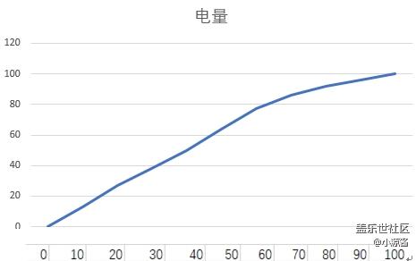 【Galaxy A80星粉体验活动】升降翻转三摄之A80快速体验