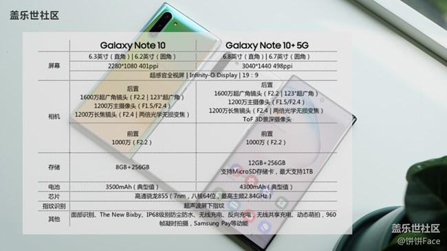 """""""十""""代星力量 三星Galaxy Note10系列全面评测"""
