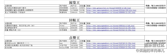 【获奖名单公布】京东卡持续放送  我是活跃君(10月)