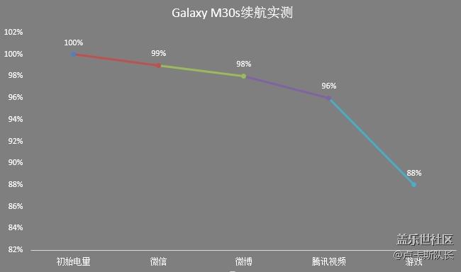 6000mAh的Galaxy M30s能给你怎样的续航体验