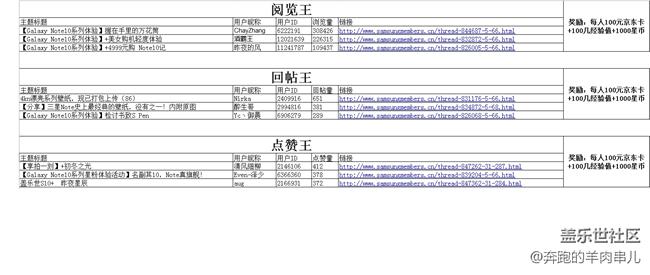 【获奖名单公布】 【我是活跃君】-11月