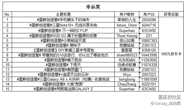 """【开奖】第三期""""星鲜创造营""""精彩不间断 才华继续秀"""