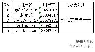 【1221-1225期开奖】每日话题全新福利→50元京东卡每天抽