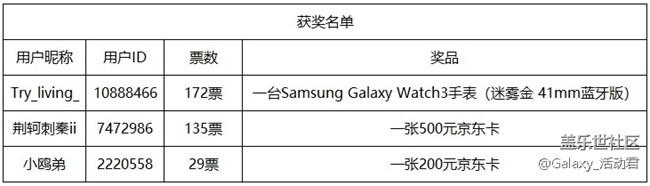 【开奖】【星粉体验团】Samsung Galaxy Watch3
