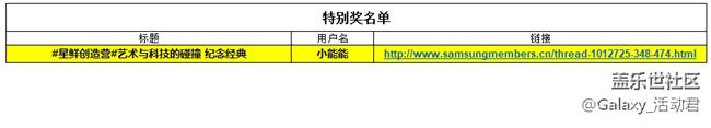 """【开奖】第五期""""星鲜创造营""""X 星粉"""