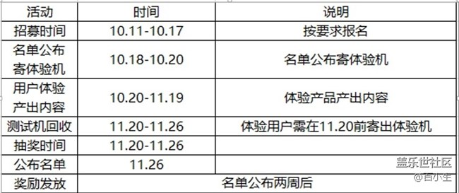 Galaxy Watch4系列评测招募